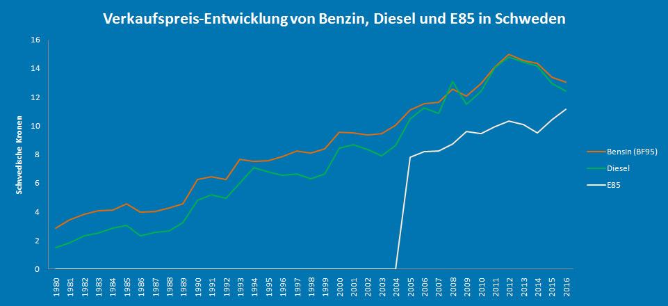 Benzinpreis-Entwicklung in Schweden
