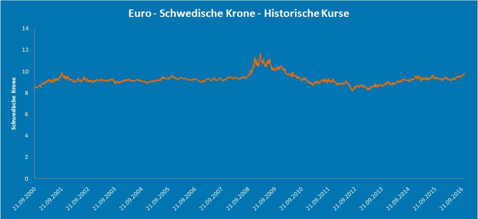 Krsentwicklung Euro/SEK