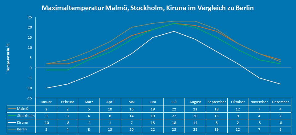 Maximaltemperatur Schweden (Malmö, Stockholm, Kiruna)