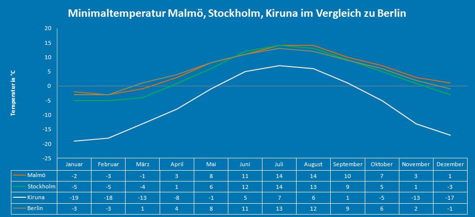 Minimaltemperatur Schweden (Malmö, Stockholm, Kiruna)